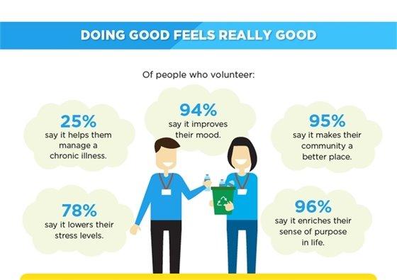 volunteering makes you feel good image