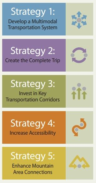 Transportation master plan graphic