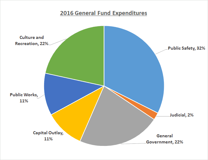 2016 General Fund Expenditure pie chart