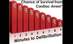Minutes to defibrillation cardia arrest