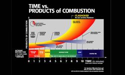 Time vs products of combustion